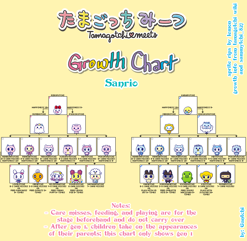Tamagotchi On (Meets) Evolution Guide & Growth Charts - vPet